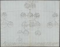 Materiały genealogiczno-heraldyczne Leopolda Jana Szersznika