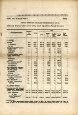 Tablica syntetyczna do analizy wojewódzkiej za 1975 r.