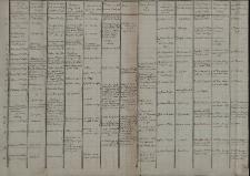 Spis 37 fundacji kościoła parafialnego w Cieszynie z lat 1416-1578 zestawiony przez Leopolda Jana Szersznika w formie tabelki