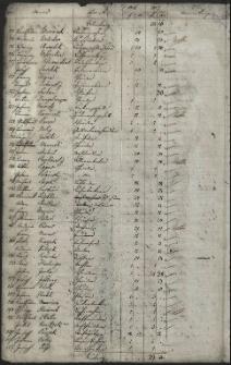 Verzeichniss uiber die Hausgenossen Anlage von Christen (und Judenschaft) für das Jahr 1827
