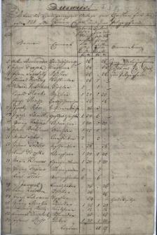 Ausweis uiber die Hausgenossen Anlage von Christen (Juden) für das Jahr 1828 zur Comun-Caßa und zum Polizeyfond