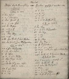 Podręcznik pomiarów dokonywanych przez Leopolda Jana Szersznika na terenie Cieszyna w 1781 i 1797 r.: na Młynówce, Małej Łące, w ogrodzie botanicznym na Frysztackim Przedmieściu w 1781 i 1797 r.