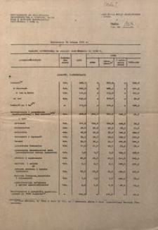 Tablica syntetyczna do analizy wojewódzkiej za 1980 r.